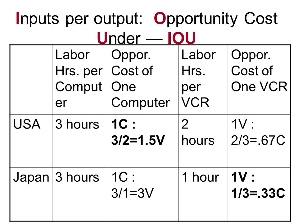 Inputs per output: Opportunity Cost Under — IOU