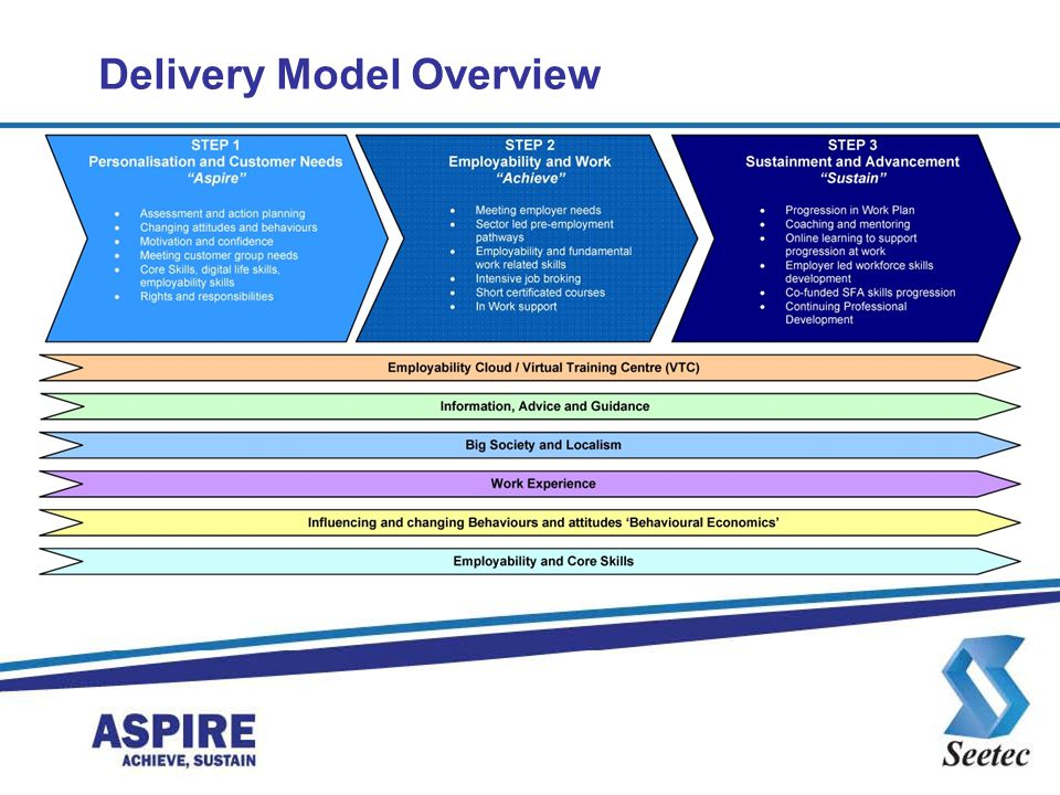 Delivery Model Overview