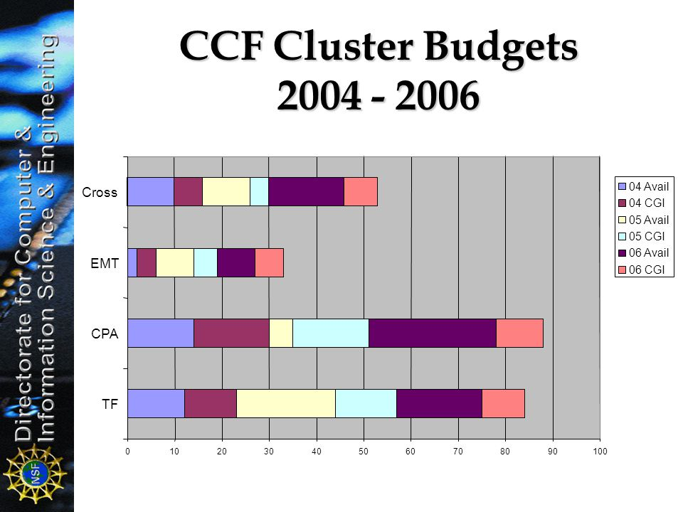 CCF Cluster Budgets 2004 - 2006 Cross EMT CPA TF 04 Avail 04 CGI