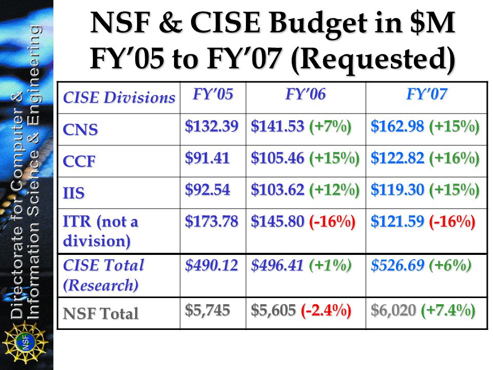 NSF & CISE Budget in $M FY'05 to FY'07 (Requested)