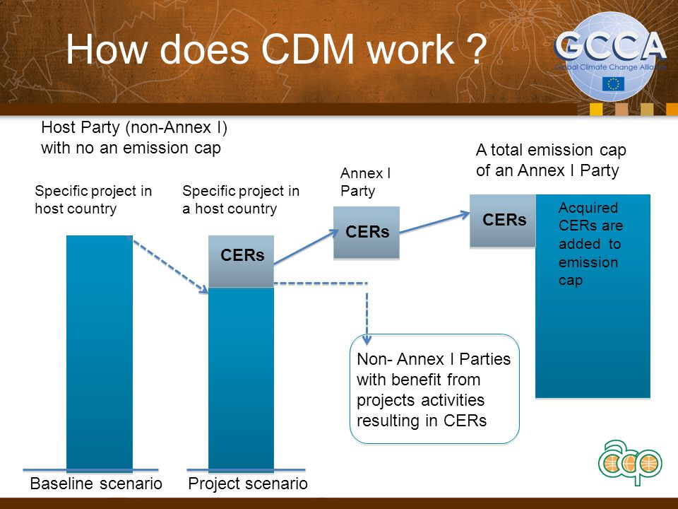 How does CDM work Host Party (non-Annex I) with no an emission cap
