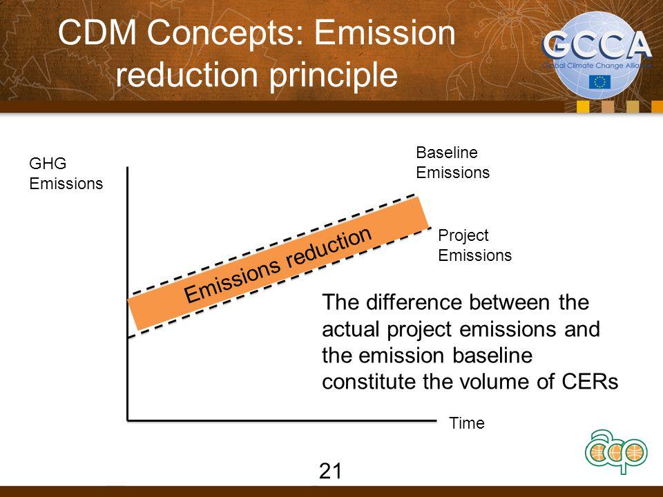 CDM Concepts: Emission reduction principle
