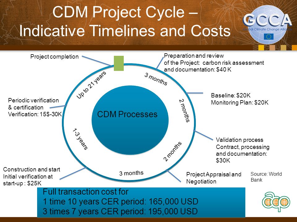 CDM Project Cycle – Indicative Timelines and Costs