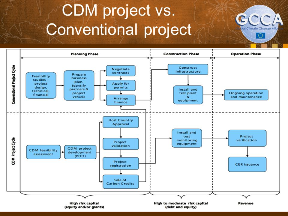 CDM project vs. Conventional project
