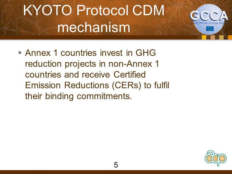 KYOTO Protocol CDM mechanism