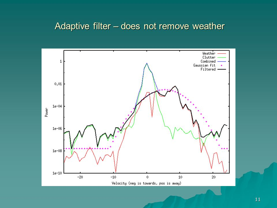 Adaptive filter – does not remove weather