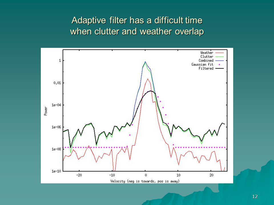Adaptive filter has a difficult time when clutter and weather overlap
