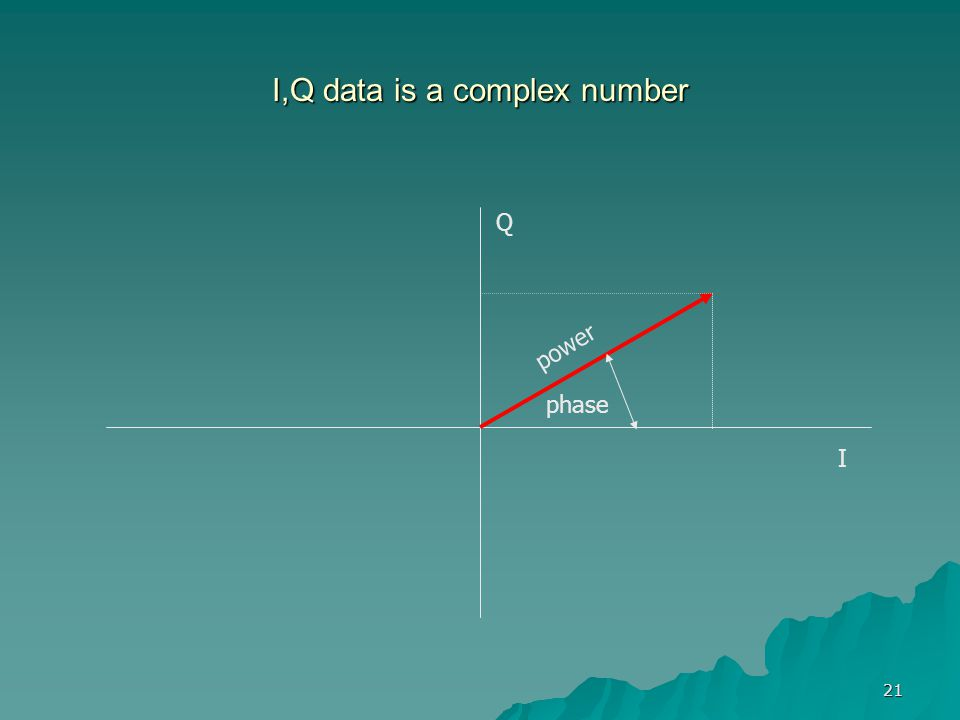I,Q data is a complex number