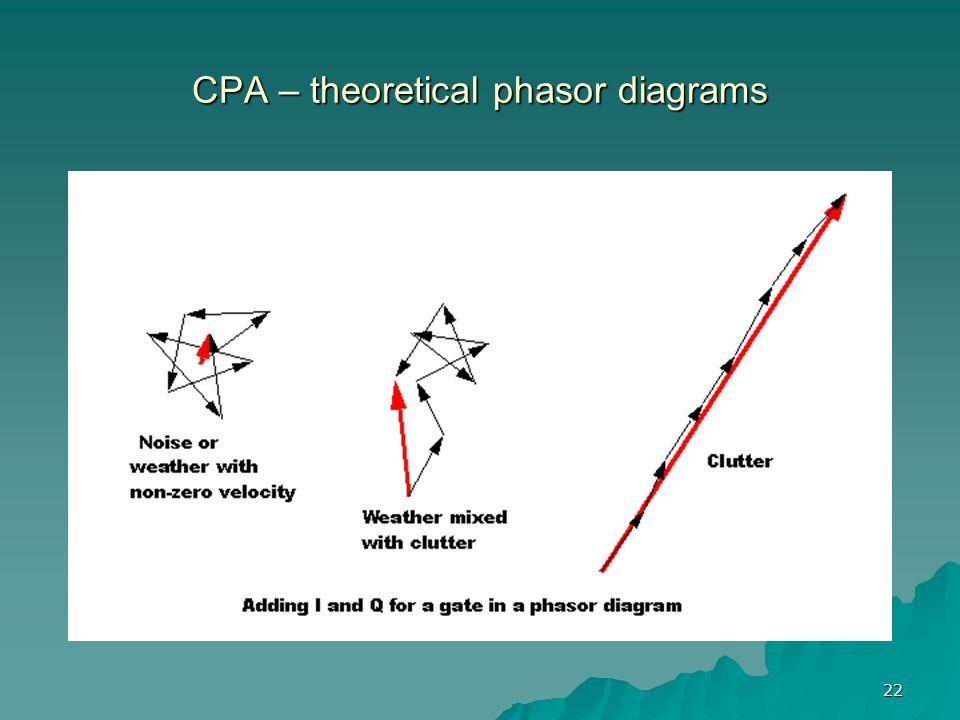 CPA – theoretical phasor diagrams