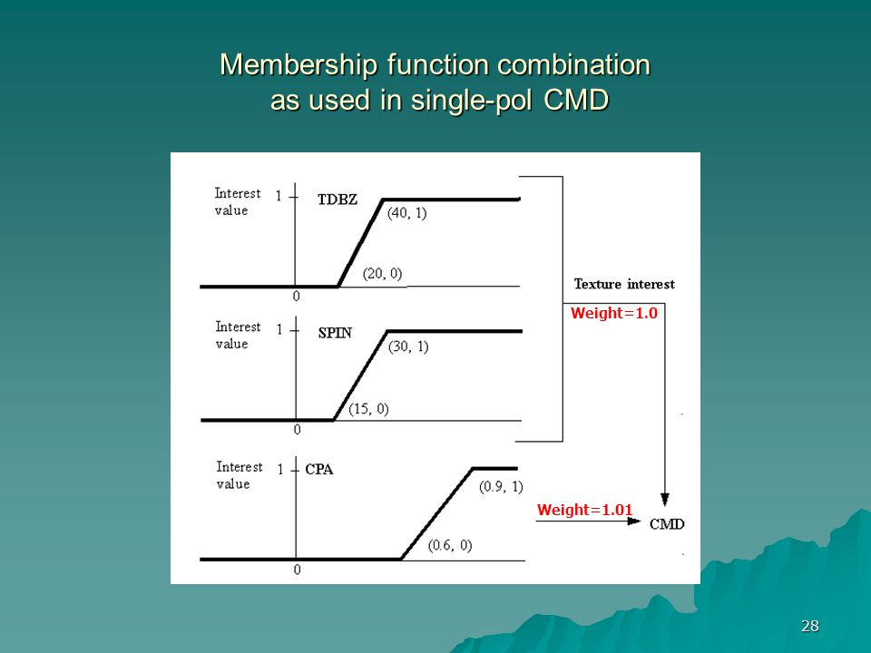 Membership function combination as used in single-pol CMD