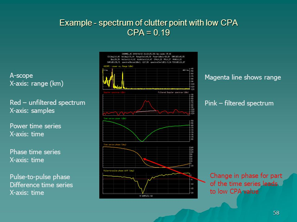 Example - spectrum of clutter point with low CPA CPA = 0.19