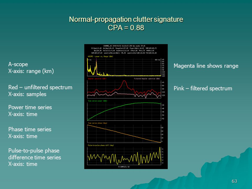Normal-propagation clutter signature CPA = 0.88