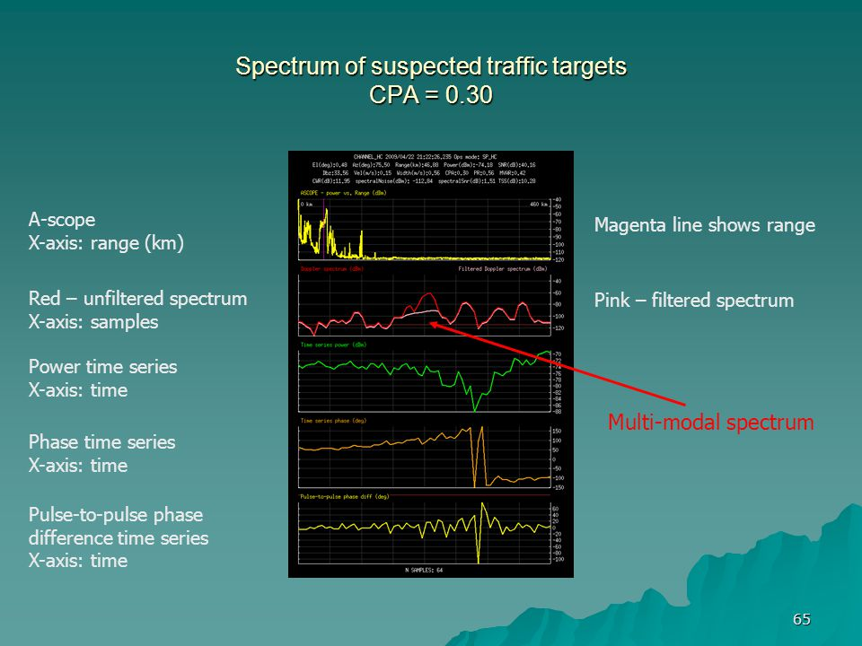 Spectrum of suspected traffic targets CPA = 0.30