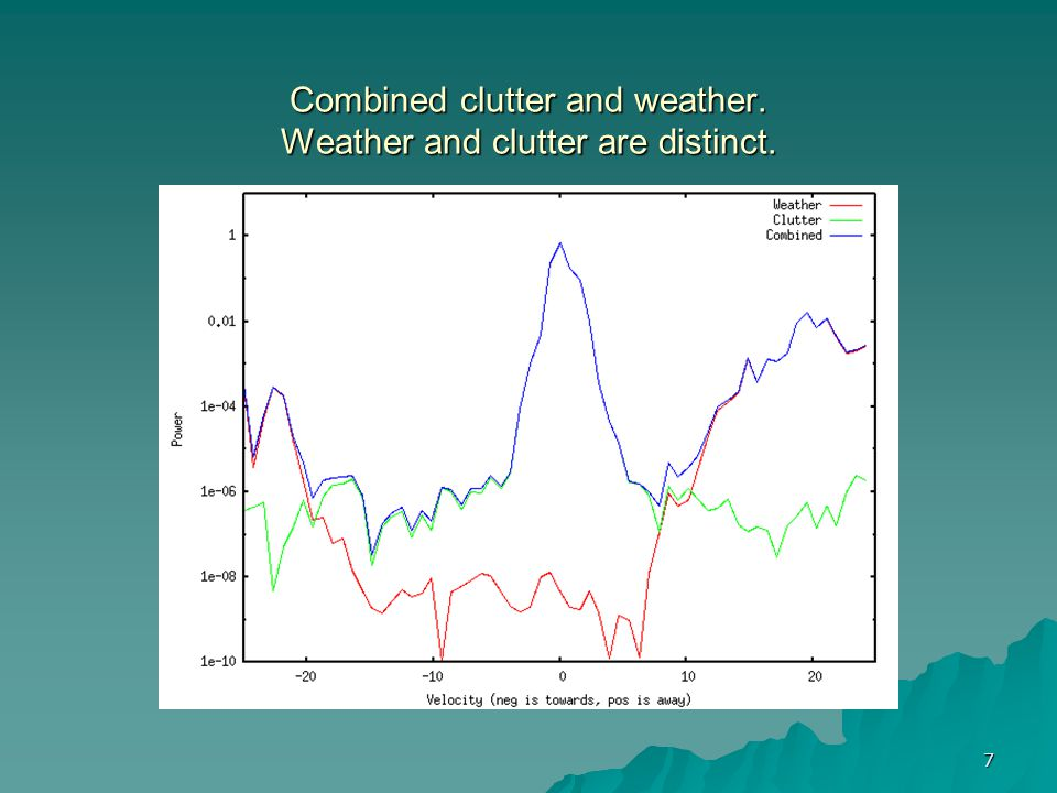 Combined clutter and weather. Weather and clutter are distinct.