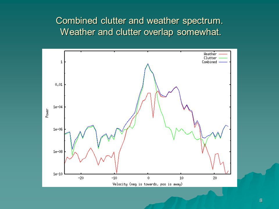 Combined clutter and weather spectrum
