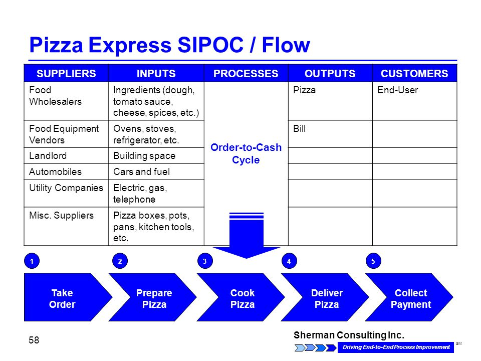 six sigma for pizza The six sigma process is explained with regards to a pizza company attempting to improve customer service and its bottom line, and it can be easily understood by any reader it is an excellent overview for someone with little to no knowledge of the concept of si required reading prior to my six sigma project at work, this was a very clear and .