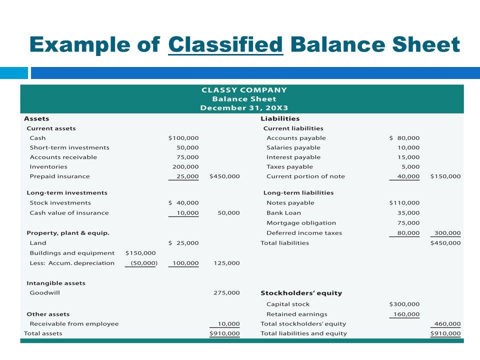 Example of Classified Balance Sheet