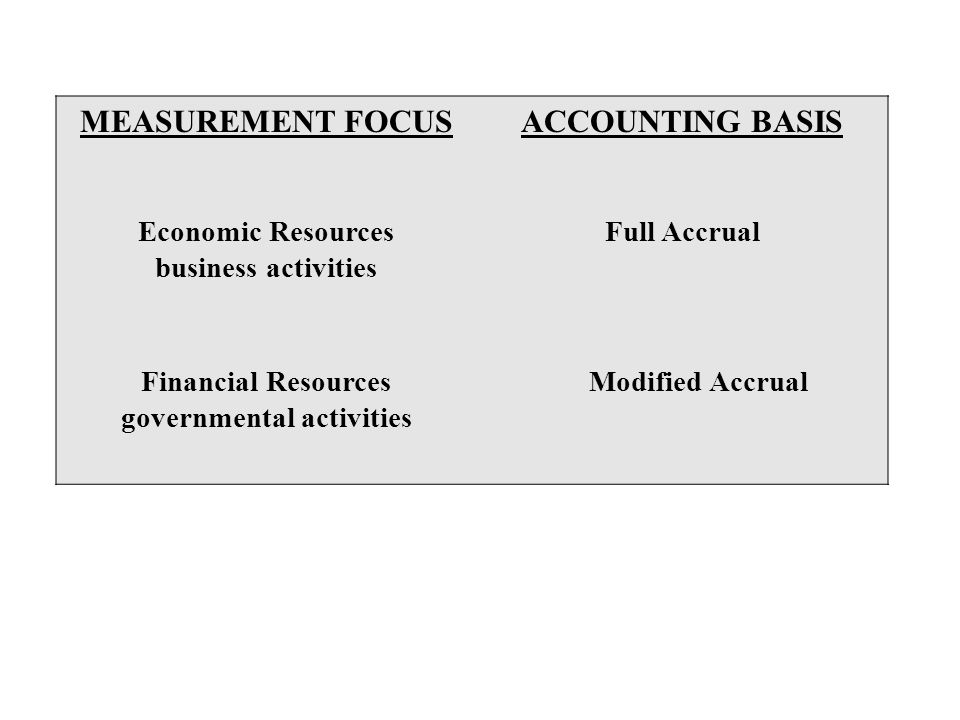 Financial Resources governmental activities