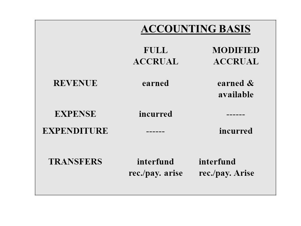 ACCOUNTING BASIS FULL ACCRUAL MODIFIED REVENUE earned