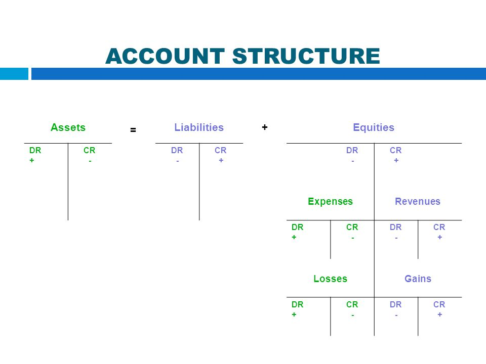 ACCOUNT STRUCTURE Assets = Liabilities + Equities Expenses Revenues