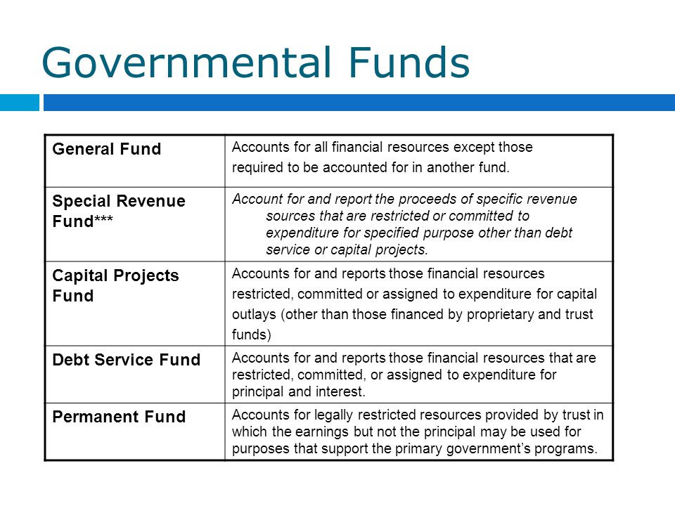 Governmental Funds General Fund Special Revenue Fund***