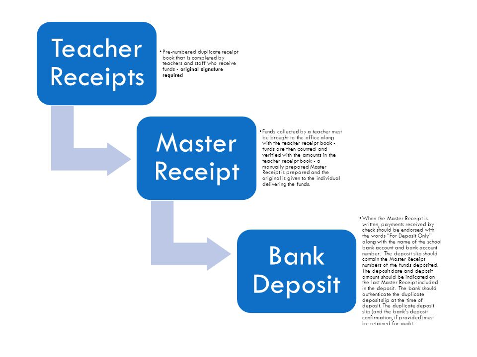 Teacher Receipts Pre-numbered duplicate receipt book that is completed by teachers and staff who receive funds - original signature required.