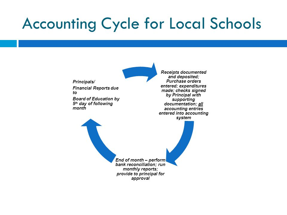Accounting Cycle for Local Schools
