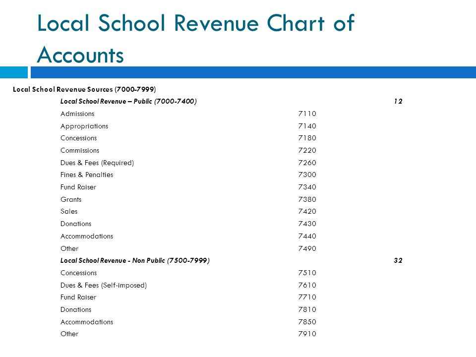 Local School Revenue Chart of Accounts