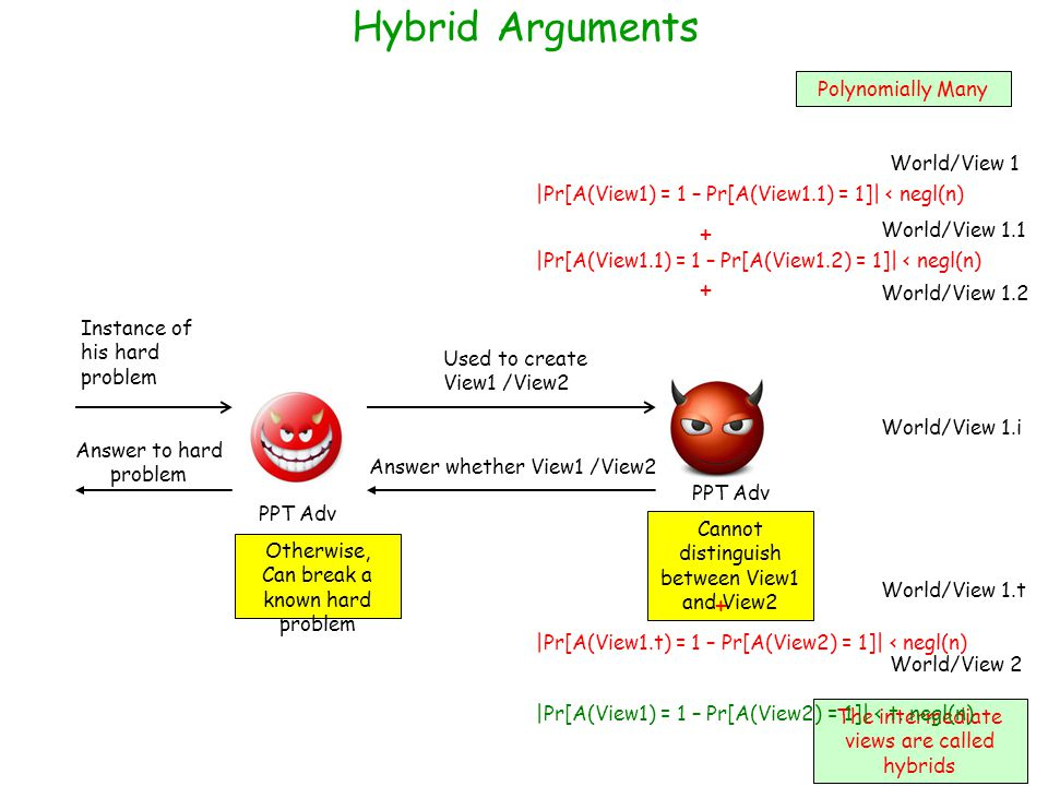 Hybrid Arguments + + + Polynomially Many World/View 1