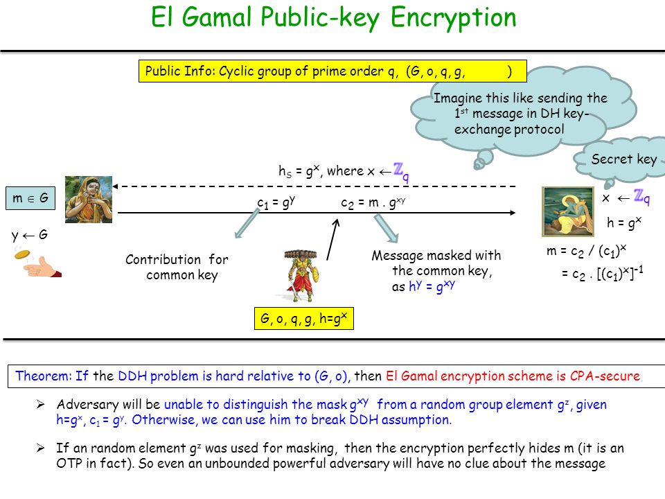 El Gamal Public-key Encryption