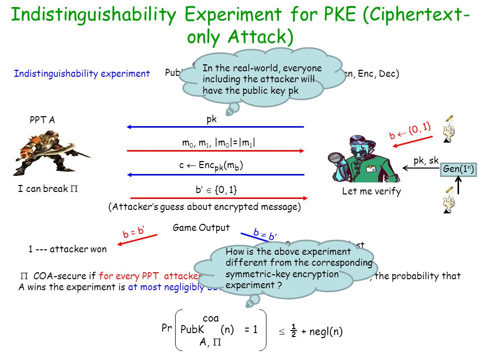 Indistinguishability Experiment for PKE (Ciphertext-only Attack)