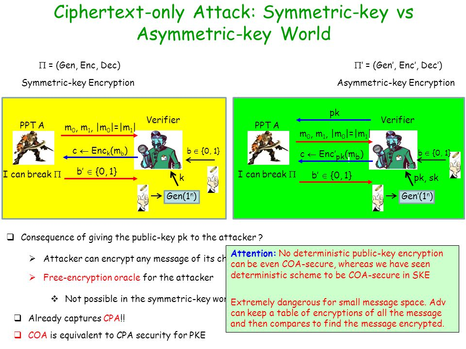 Ciphertext-only Attack: Symmetric-key vs Asymmetric-key World