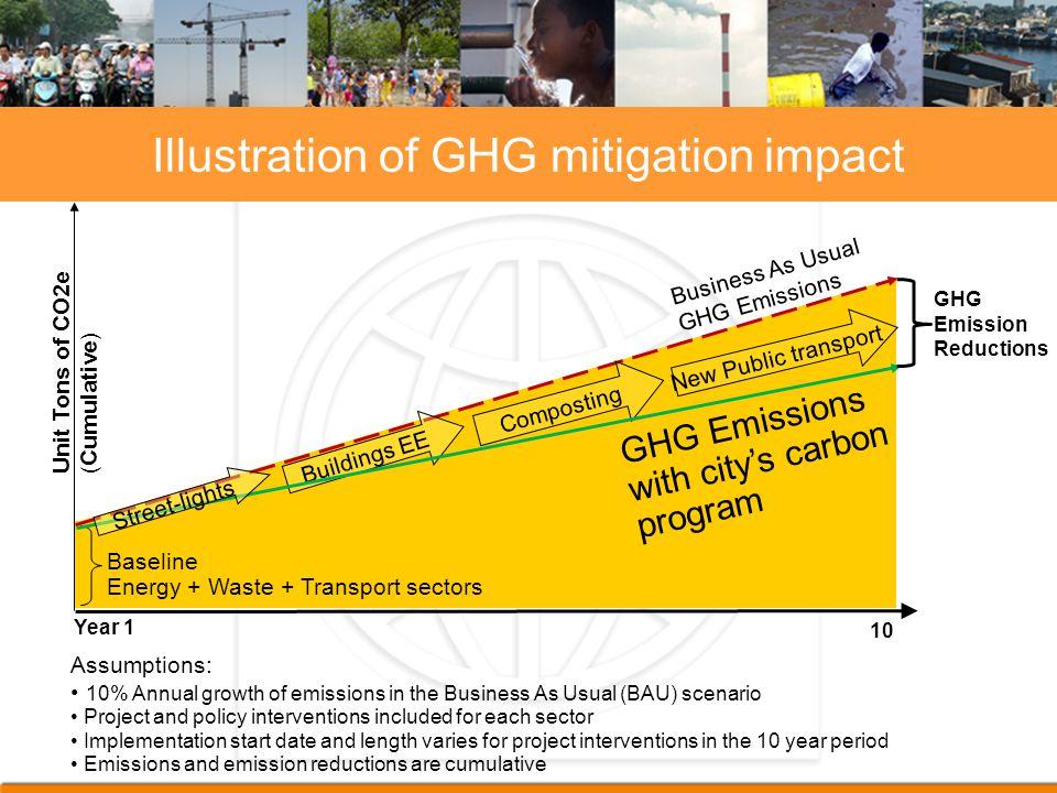 Illustration of GHG mitigation impact