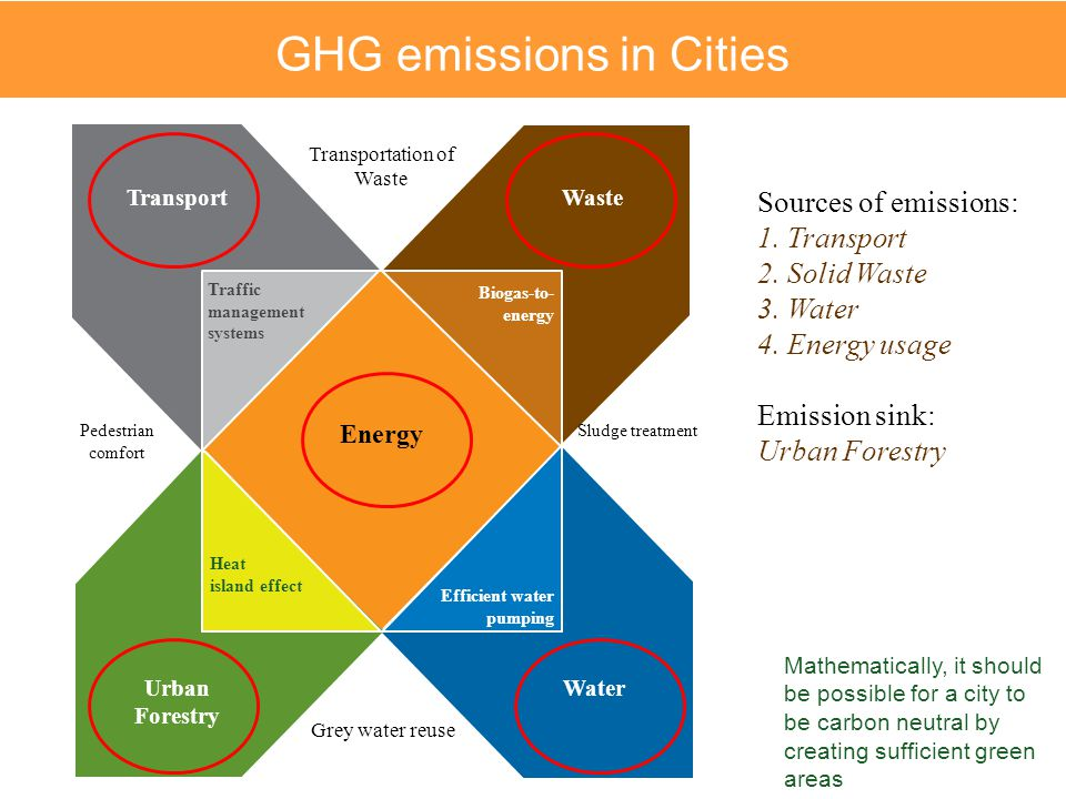 GHG emissions in Cities