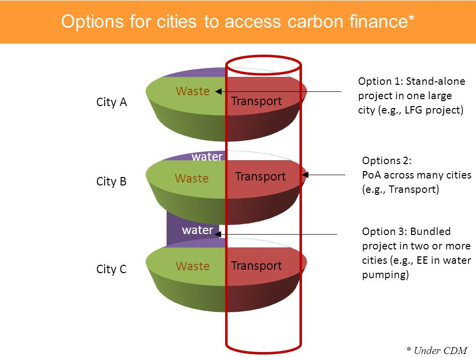 Options for cities to access carbon finance*