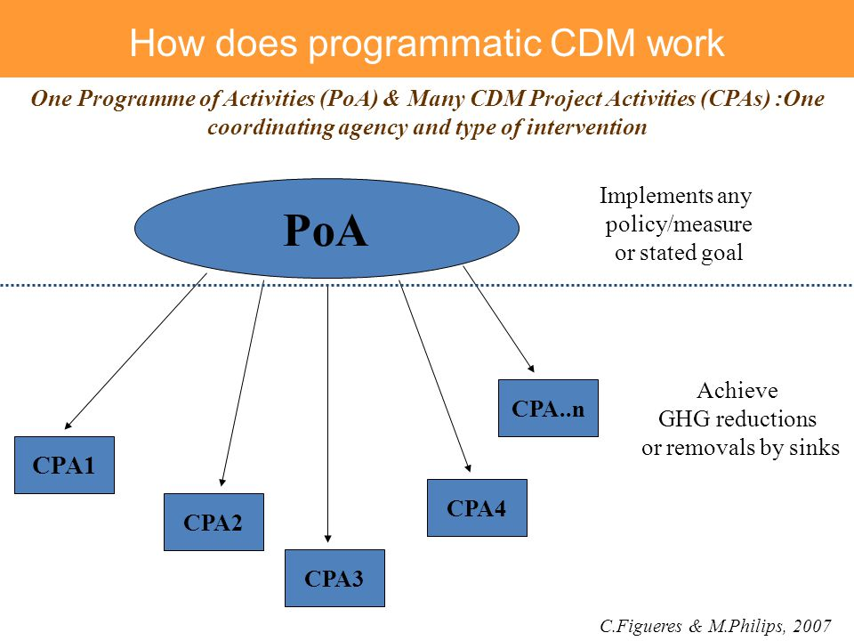 How does programmatic CDM work
