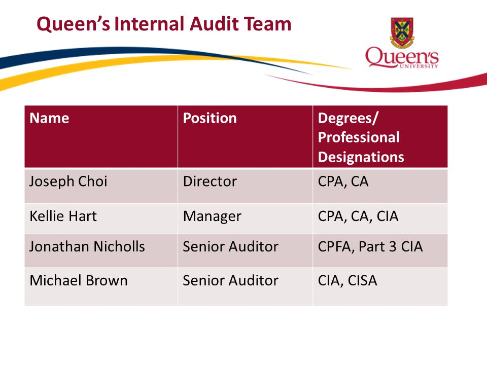 Queen's Internal Audit Team
