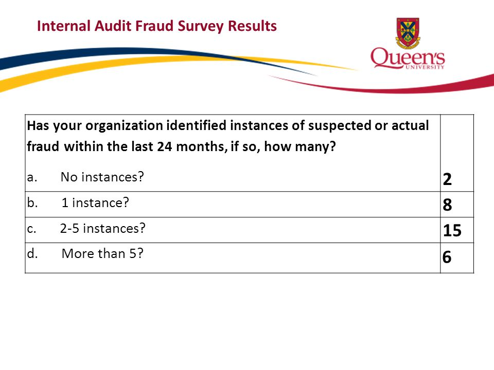 Internal Audit Fraud Survey Results