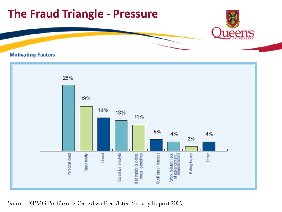 The Fraud Triangle - Pressure