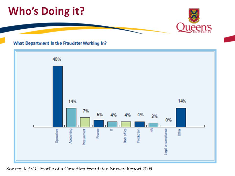 Who's Doing it Source: KPMG Profile of a Canadian Fraudster- Survey Report 2009