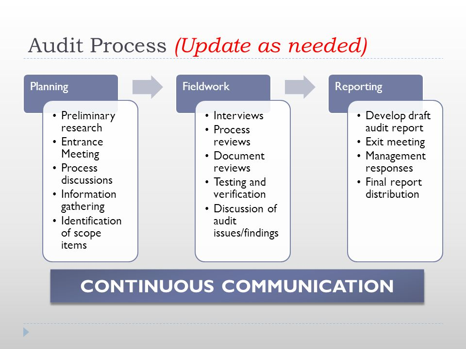 audit process Entrance letterwhen beginning an audit, the director will send an entrance letter to management of the department being audited notifying the department of the objectives of the auditentrance conferencethe director and the auditor-in-charge will meet with management to discuss the nature and scope of the audit, and any concerns.