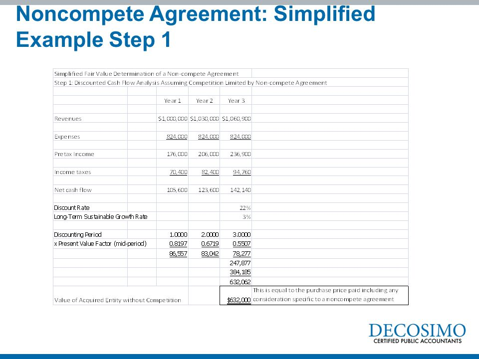Noncompete Agreement: Simplified Example Step 1