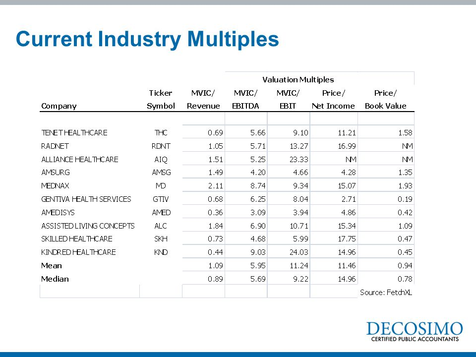 Current Industry Multiples