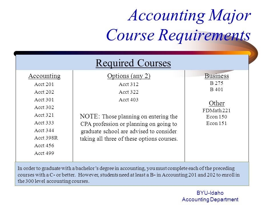 Accounting Major Course Requirements