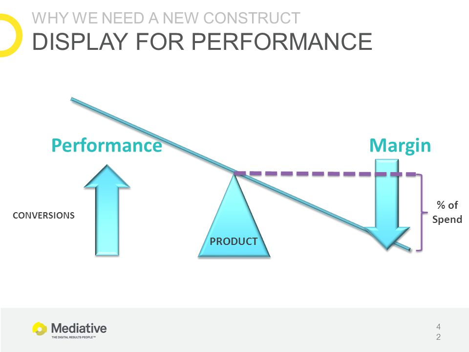 Performance Margin WHY WE NEED A NEW CONSTRUCT DISPLAY FOR PERFORMANCE