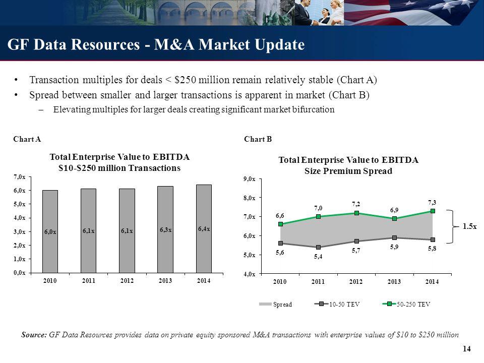 GF Data Resources - Debt Market Update