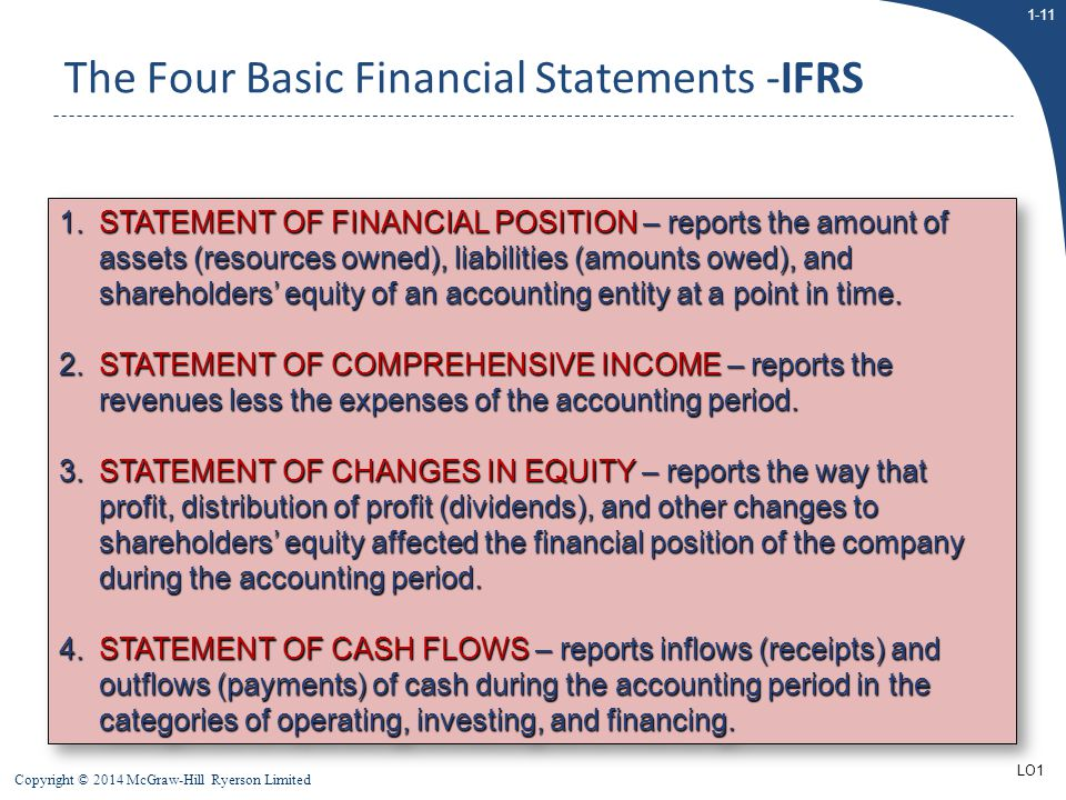 The Four Basic Financial Statements -IFRS