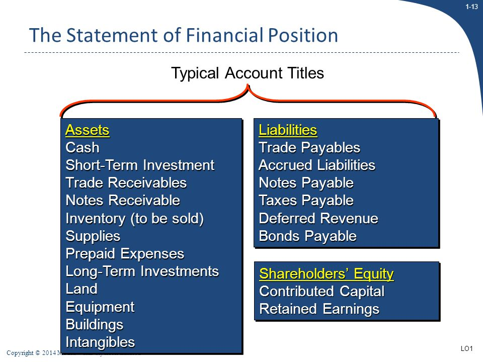 The Statement of Financial Position