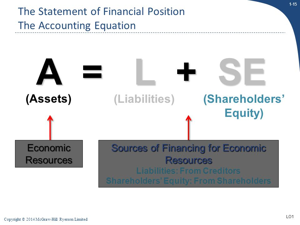 The Statement of Financial Position The Accounting Equation