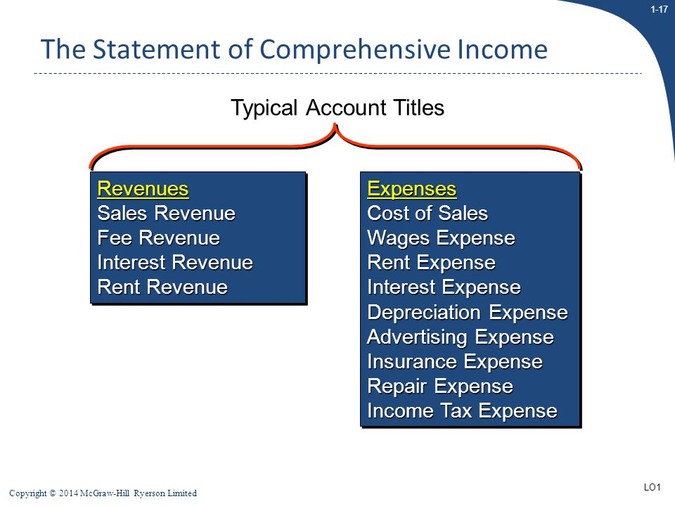 The Statement of Comprehensive Income